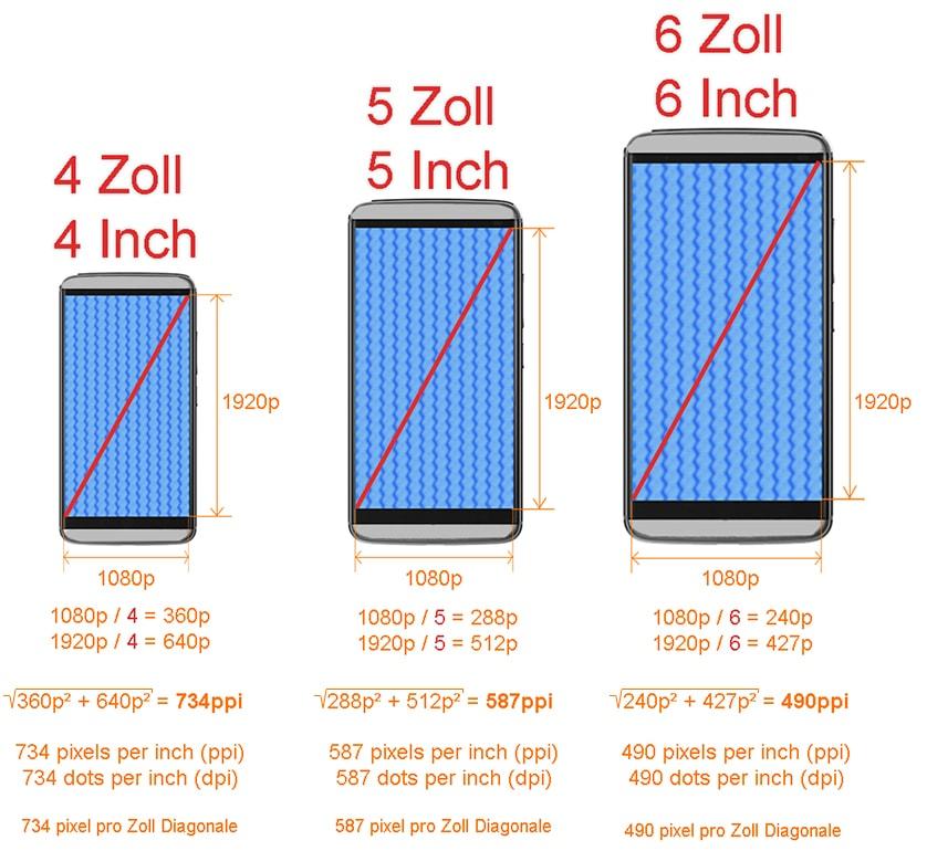 Smartphone Auflösung Berechnung